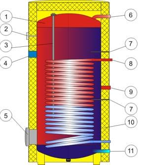 Схема водонагрівача Drazice OKC NTR/HP